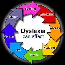 Adult Dyslexia : Lindamood Phoneme Sequencing Plan