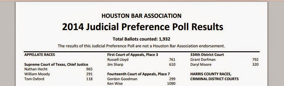 Incumbent Jim Sharp's standing with the local bar (HBA Judicial Preference Poll)