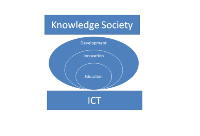 importance of education knowledge in