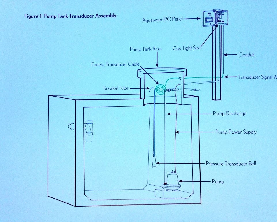 septic grinder system diagram septic circuit and schematic wiring diagrams for you stored