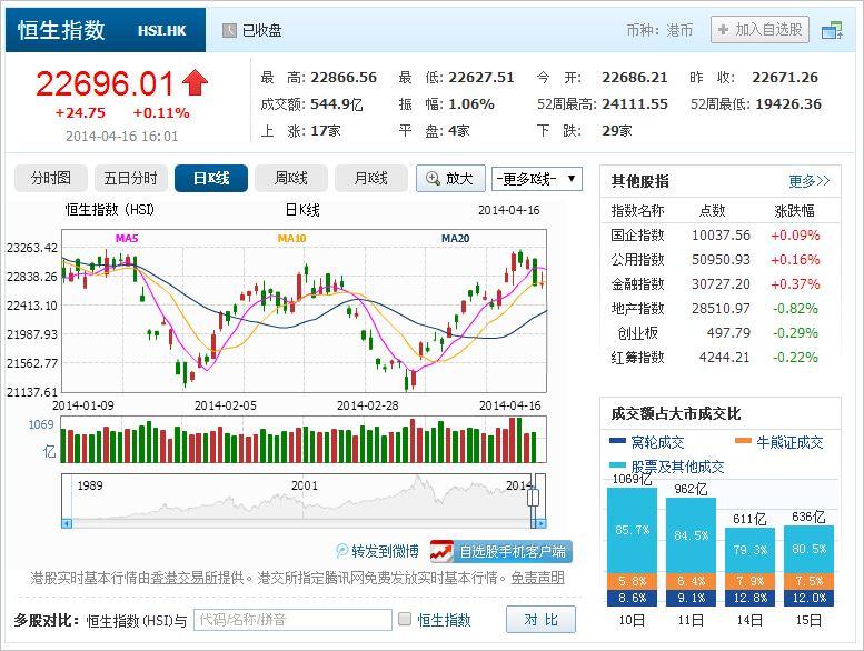 中国株コバンザメ投資 香港ハンセン指数20140416