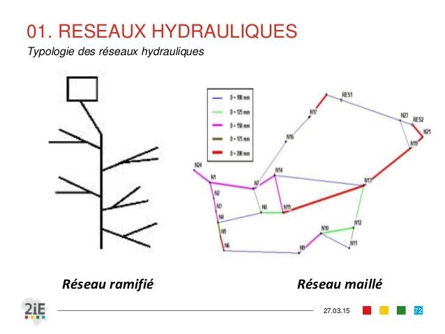 Cours d'hydraulique générale