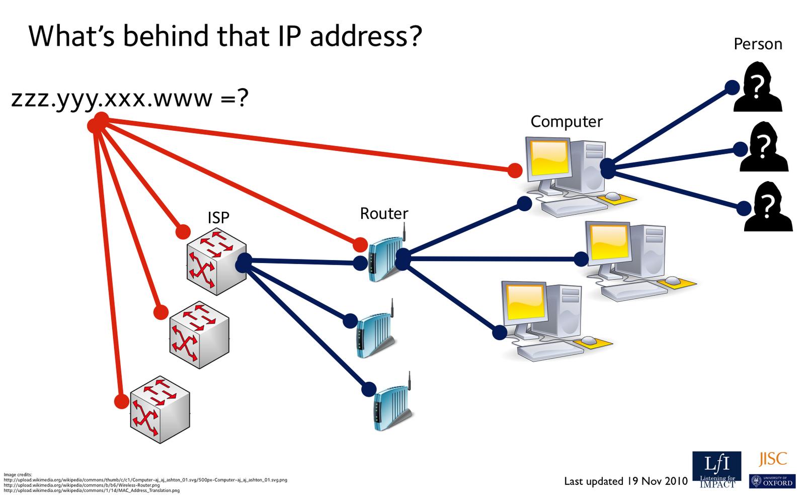 ip addresses: