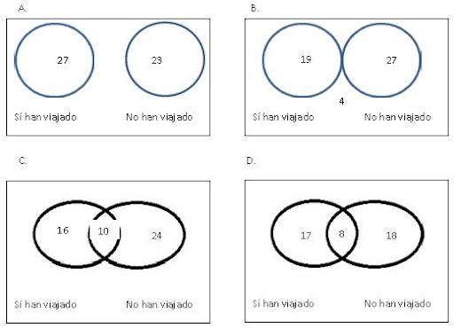 Diagramas de conjuntos estadística