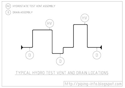 Hydro Test Vent/Drain Assembly Locations