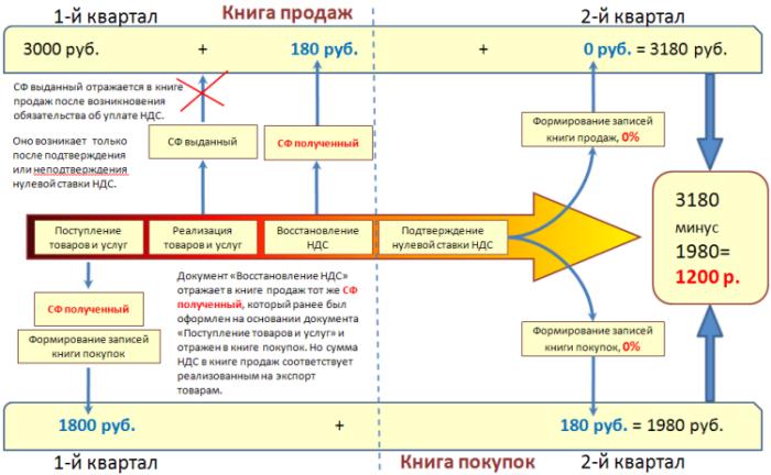 манишKA: экспорт товаров ставка ноль