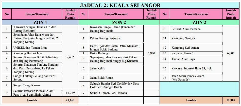 Notis Dan Jadual Catuan Bekalan Air di Selangor & KL Peringkat Ke 3