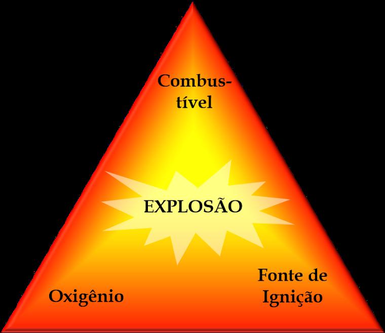 Triângulo da Explosão: os elementos necessários para a ignição de uma atmosfera explosiva