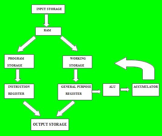 Eko yuliyanto alur pemrosesan data dan faktor yang mempengatuhi gambar dibawah ini adalah bagan alur proses data pada komputer secara umum ccuart Choice Image