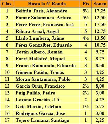 Clasificación tras la sexta ronda del XVIII Campeonato de España de Ajedrez 1957