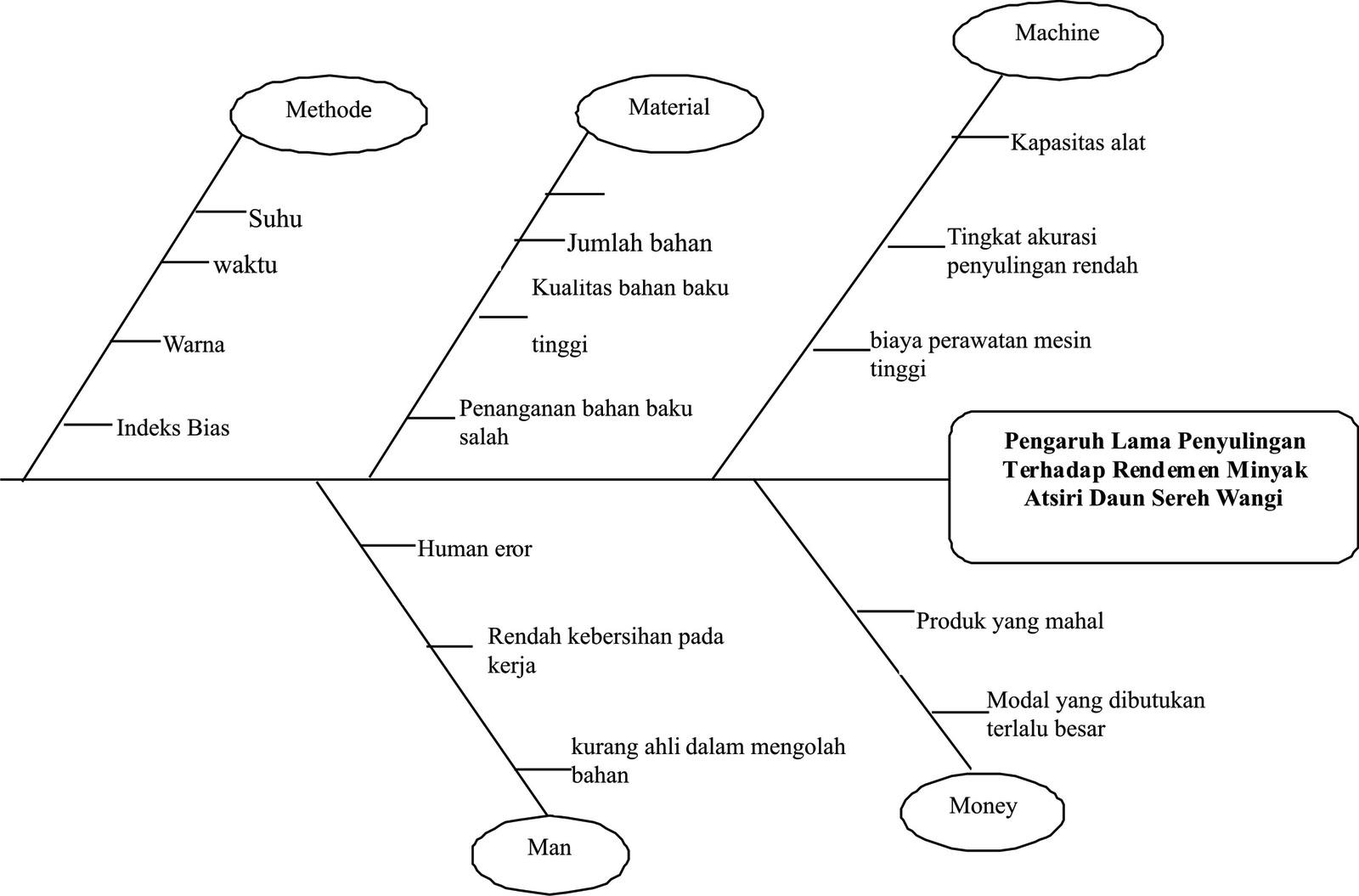Informasi agroindustri proses penyuligan minyak atsiri daun sereh wangi gambar diagram tulang ikan fish bone ccuart Images