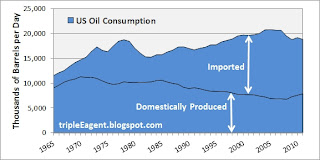 Imported Oil