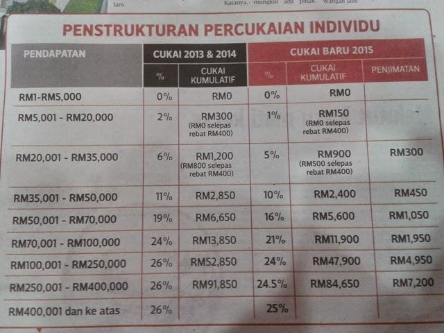 "Search Results for ""Potongan Cukai Berjadual 2013"" – Black"