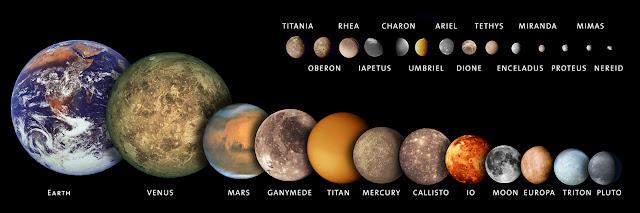 Tamaño relativo de los satelites con relación a La Tierra y otros planetas