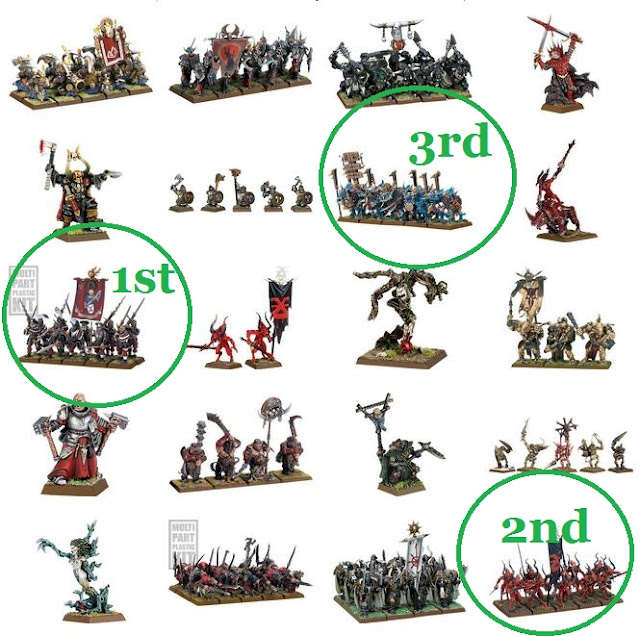best Warhammer units photo