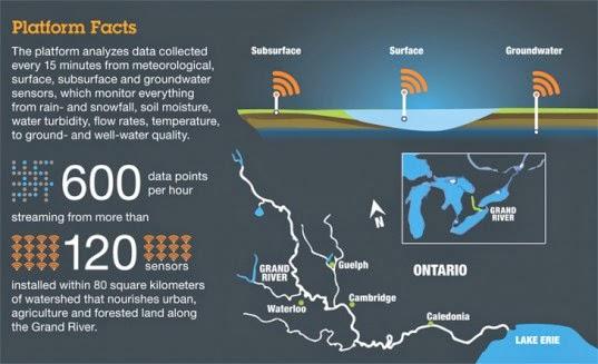 Membantu Menjaga Kualitas Air dan Ekosistem