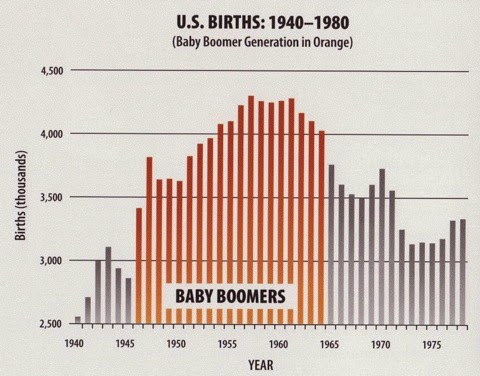 Ignore the Baby Boomers at Your Own Peril
