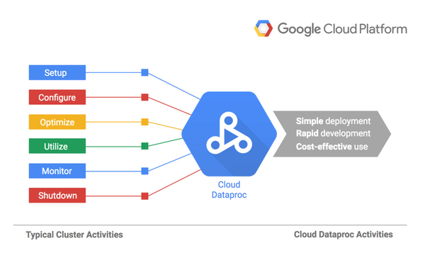 Google Launches Cloud Dataproc, A Managed Spark And Hadoop Big Data Service