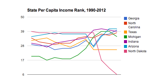 State Per Capita Income Rank, 1990-2012
