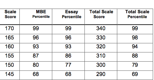 silverman bar exam tutoring  february 2014 mbe percentiles