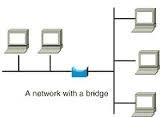 Contoh diagram penggunaan bridge