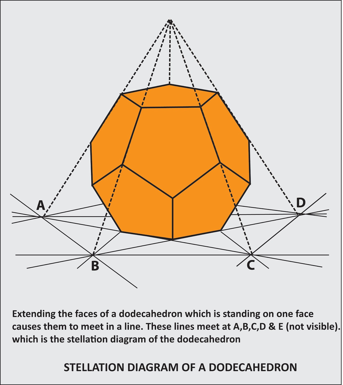 Fun with Mathematics . 3D Stellation - Kepler Poinsot Polyhedrons ...
