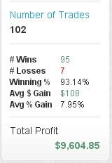 Сто сделок с июля. 93% положительных. Доход $9600