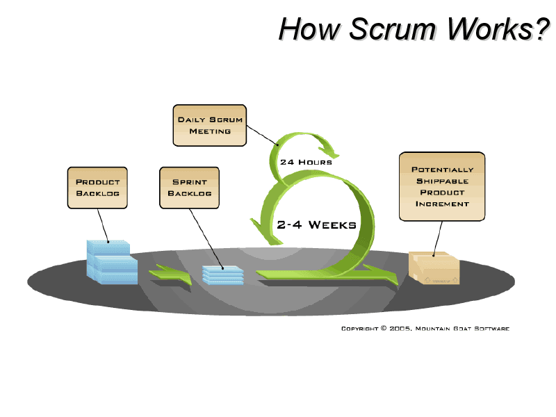 Test-Give The Best: Scrum Methodology - Quick Info