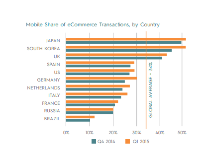 mobile shopping exceeds ecommerce in these nations""