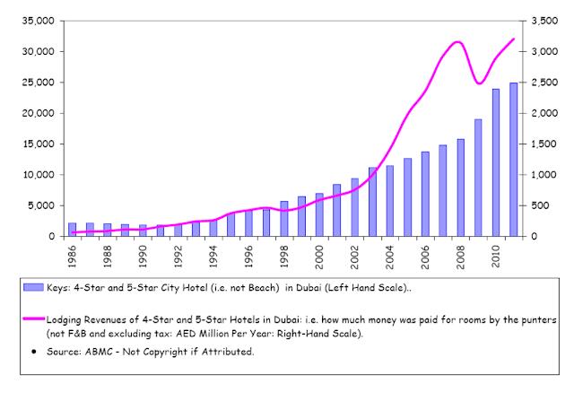 economic growth of dubai 25 rows united arab emirates gdp growth rate united arab emirates is one of the most.