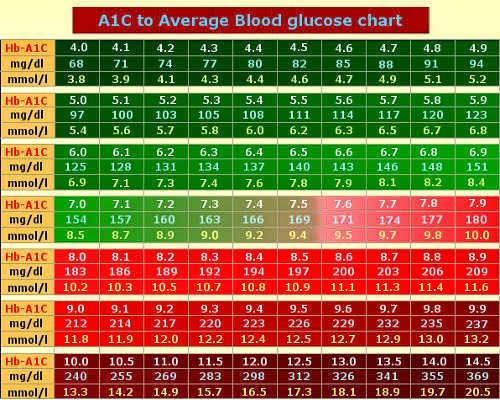 hgb a1c chart