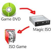 Cara Membuat file ISO untuk PS 2 dengan magic ISO