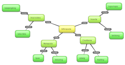 contoh peta konsep (mind map) yang dibuat di bubbl.us secara online