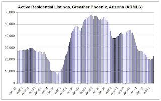 Phoenix Investor Buying