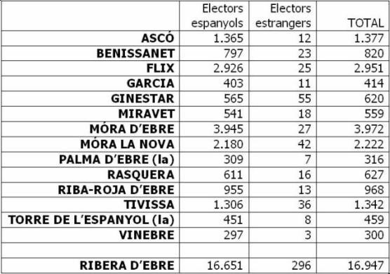 Lo rogle de josep m cens del 24 m a la ribera d 39 ebre for Oficina del censo electoral