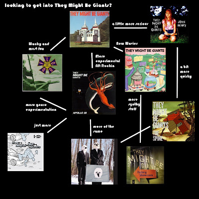 Flowchart: They Might Be Giants