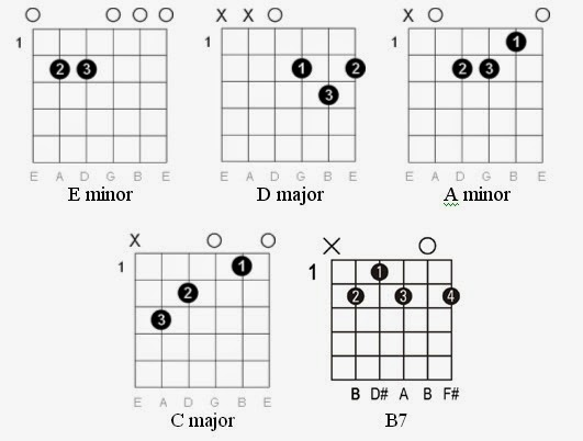 Easy Guitar Tabs: Easy Guitar Tabs: Michael Jackson