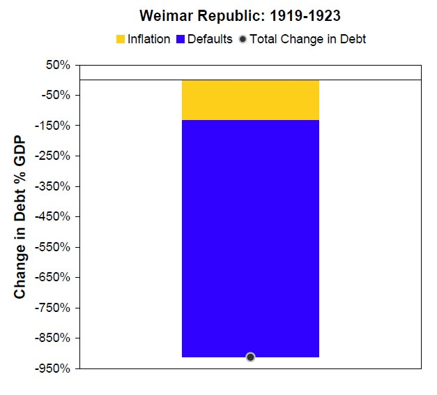 Why Study Weimar Germany?
