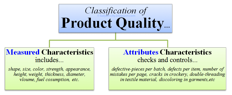 classification of product quality