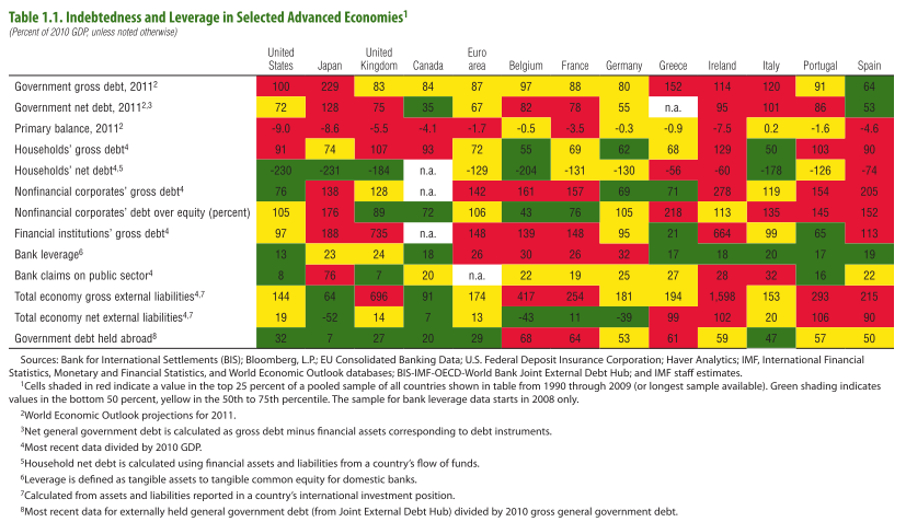 IMF: Table 1.1 Indebtedness and Leverage in Selected Advanced Economies