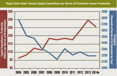 Royal Dutch Shell: Annual Capital Expenditure per Barrel of Production Versus Production  (Credit: msn.com) Click to enlarge.