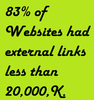 83 % of external links are less than 20,000 K