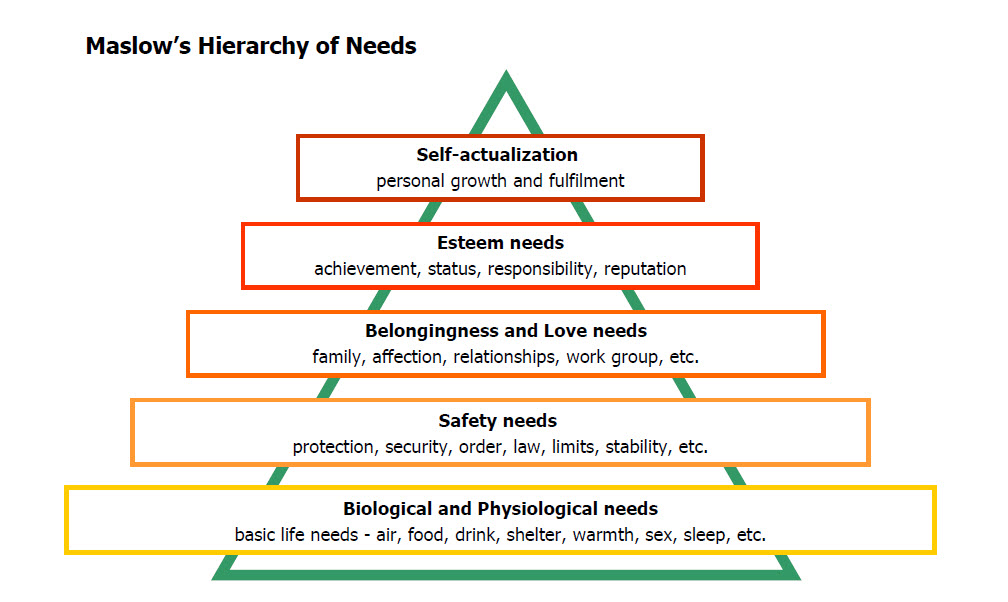 maslows hierarchy of needs 2 essay Learning development centre structuring your essay  is an example outline  plan for an essay about maslow's hierarchy of needs  paragraph 2/3/4 etc.