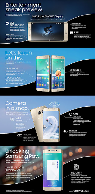 Samsung Galaxy S6 edge+ Infographic