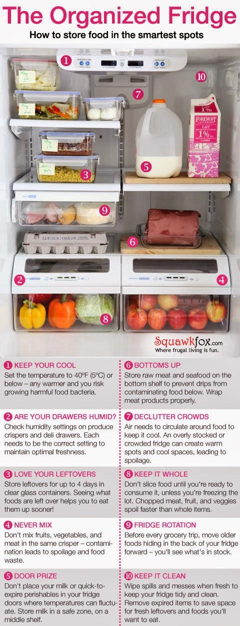 http://www.squawkfox.com/2012/05/07/organized-fridge/