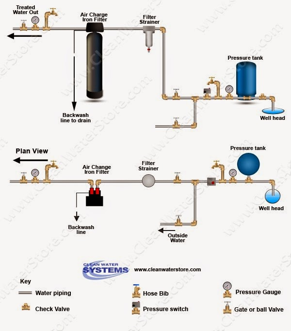diagram for installation of iron filters