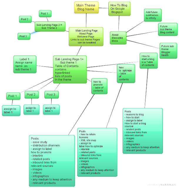 "Alt=""Mind Map Of Silo Architecture"""