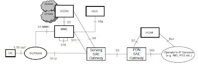 LTE NETWORK ARCHITECTURE OVERVIEW