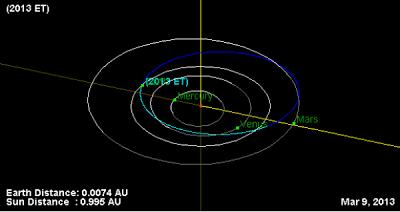 Asteroide 2013 ET