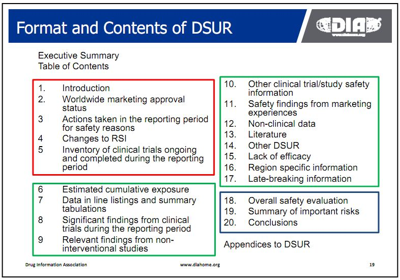How to prepare a DSUR | Drug Safety and Pharmacovigilance